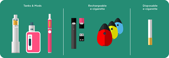 Types of Vaping Devices