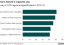 Statistics for why people vape